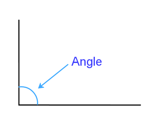 how to measure and cut baseboard angles
